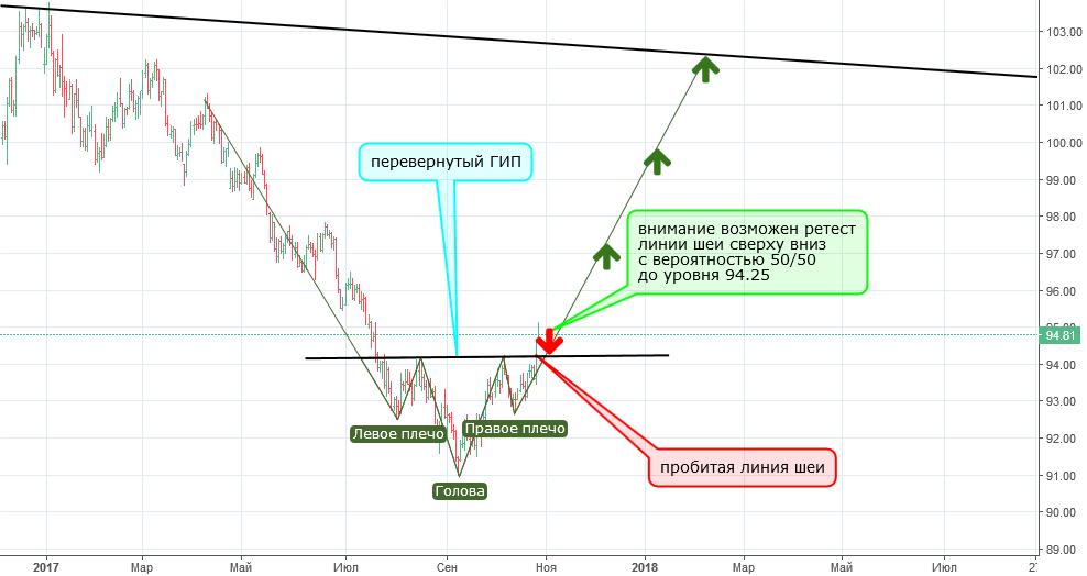 Индекс Доллара DXY