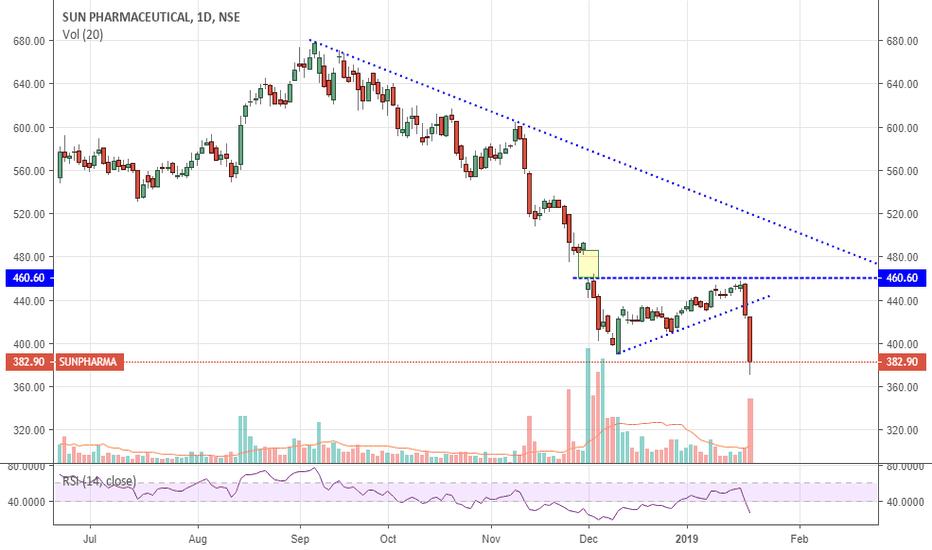 SUNPHARMA: SUNPHARMA - Fallen with Huge Volume