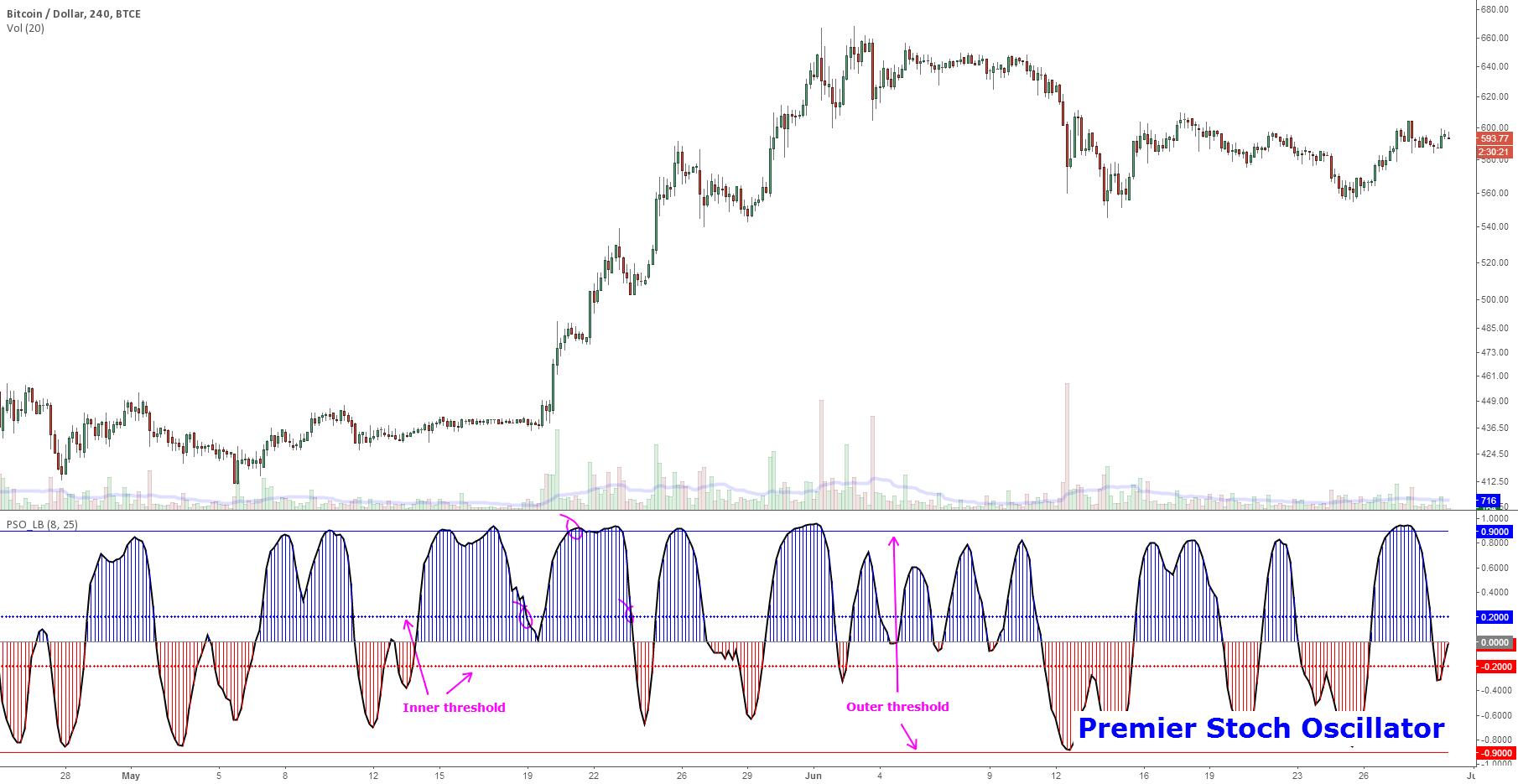 Indicator: Premier Stochastic Oscillator