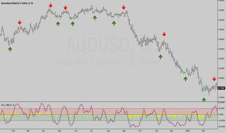 AUDUSD: Identify Swing Top and Bottom (Conceptual)