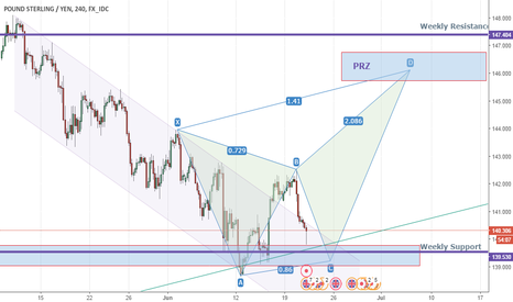 GBPJPY: Potential Butterfly