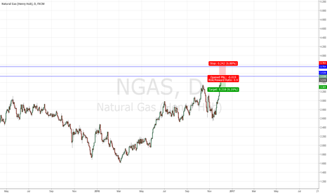 NGAS: Short Overbought NGAS