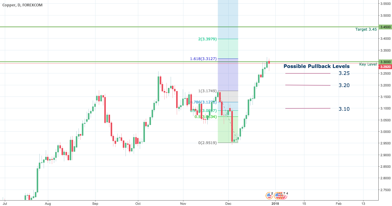 COPPER - Trading at a Key Level - Potential Pullback