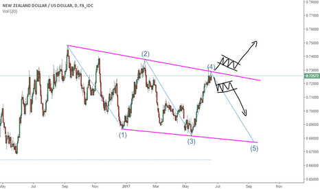 NZDUSD: NZDUSD Trading at a Key Level - Possible Setups