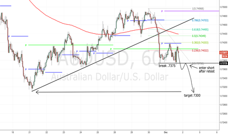 AUDUSD: Short term (75 pip) trade- bear flag