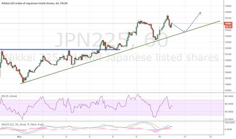 JPN225: Nikkei next target 19800