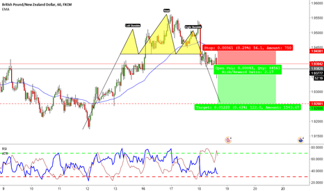 GBPNZD: GBPNZD - Head-and-Shoulders - Sell