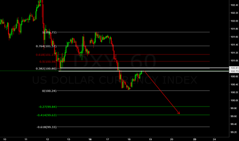 DXY: DXY (((FORECAST))) support becomes resistance