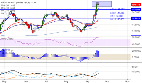 GBPJPY: GBP/JPY: Sell on rallies