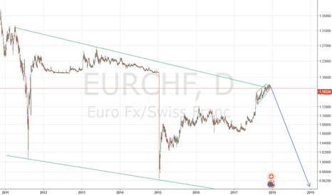 EURCHF: EURCHF SHORT TOP MONTHLY WEDGE, RISING WEDGE DAily