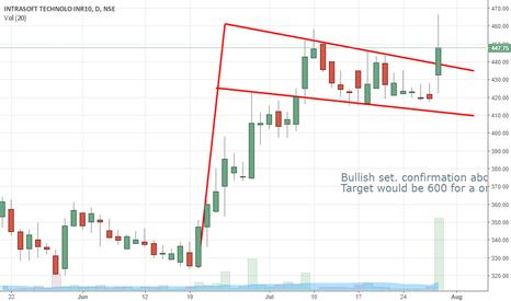 ISFT: Bullish stock