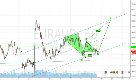 EURAUD: EUR/AUD com possível tendencia de alta no médio prazo!