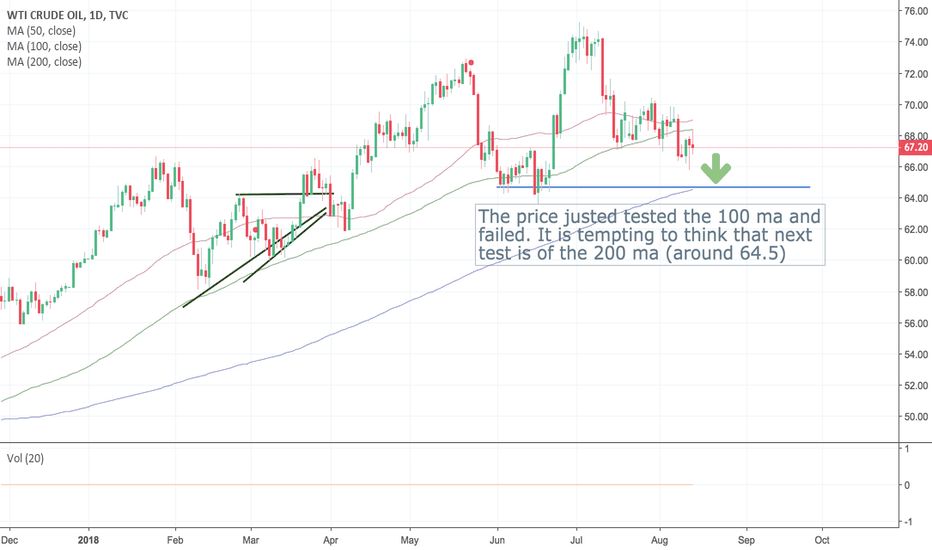 USOIL: on the way to ma200?