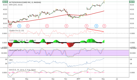 ATVI: Overbought for the short term?