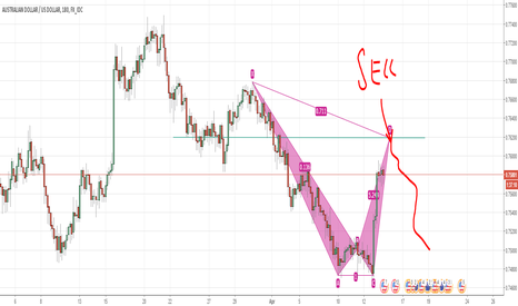 AUDUSD: AUDUSD SHORT Bat Pattern !