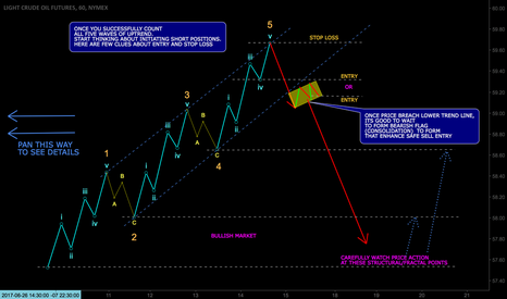 CL1!: Learning Elliot Wave Structure....!!!