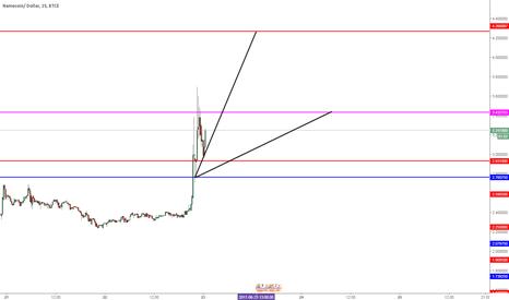 NMCUSD: Short Trade Again  For Nmc