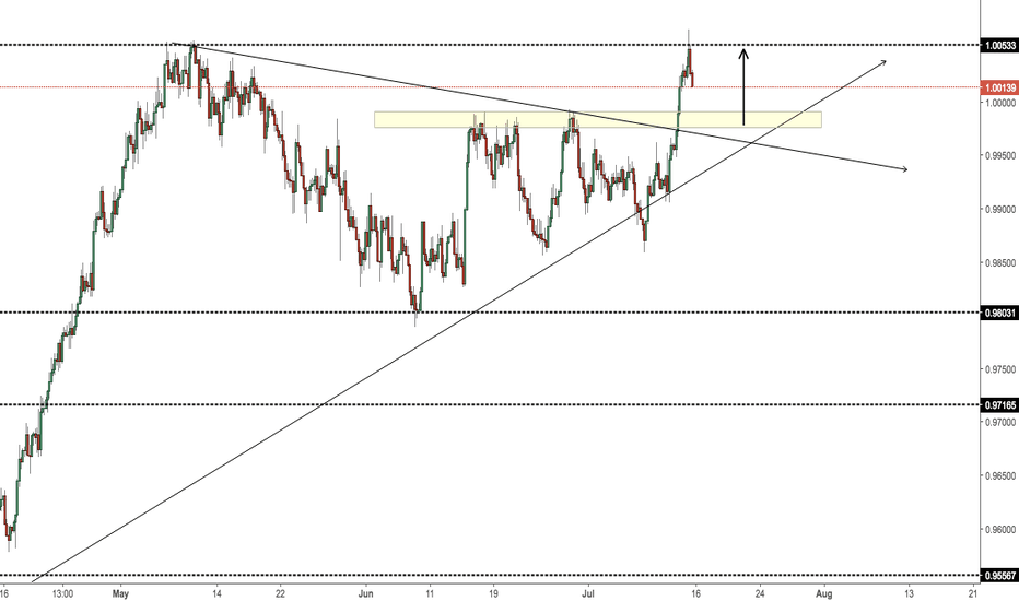 USDCHF: Possible Long Opportunity.