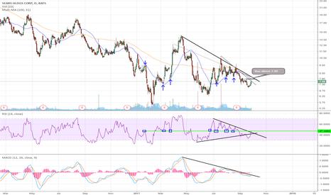 SHLD: Great Trade Setup --RSI & MACD--