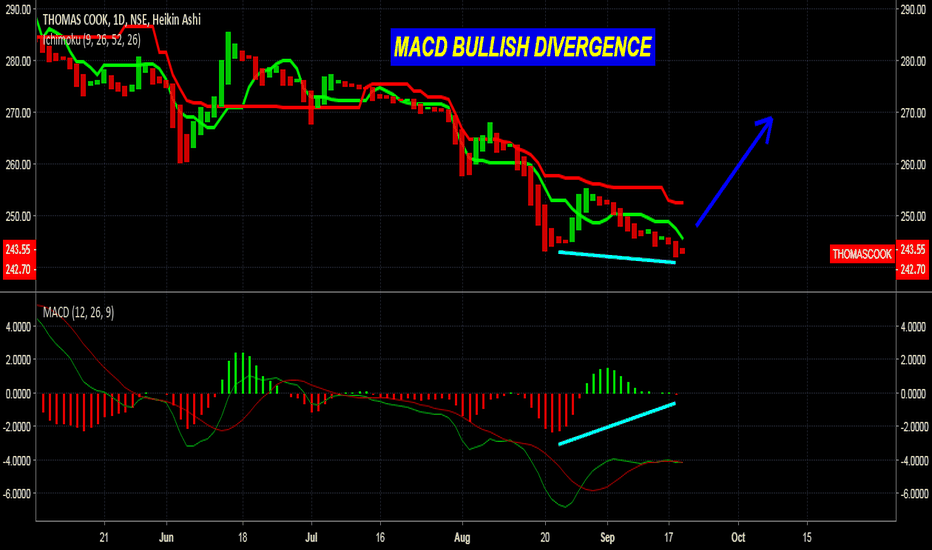 THOMASCOOK: THOMASCOOK MACD BULLISH DIVERGENCE APPEARED