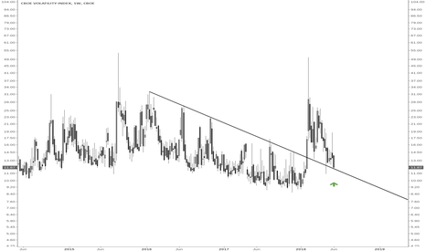 VIX: VIX throwback to retest the breakout before next leg up