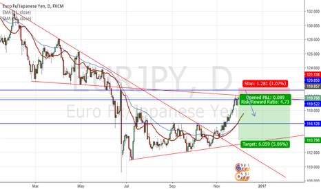 EURJPY: Posibble reversal on EURJPY to the downside