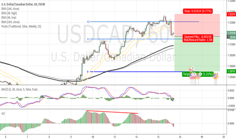USDCAD: Bearish USDCAD 1H
