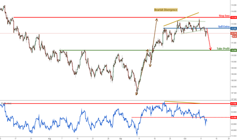 USDJPY: USDJPY has broken our key support level, time to start selling