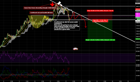BTCUSD: Waiting for Larger Descending Triangle ...