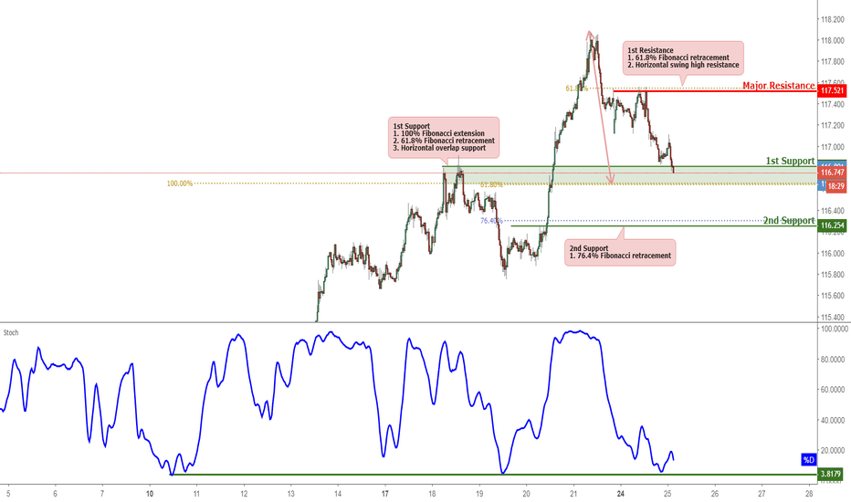 CHFJPY: CHFJPY Approaching Support, Potential For A Bounce