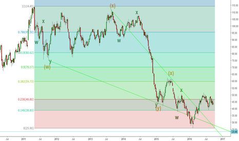 CL1!: Crude oil - In depth Elliott wave analysis