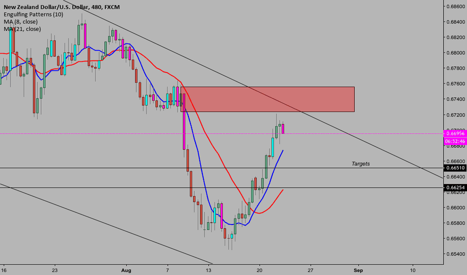 NZDUSD: NZDUSD Another shorting opportunity