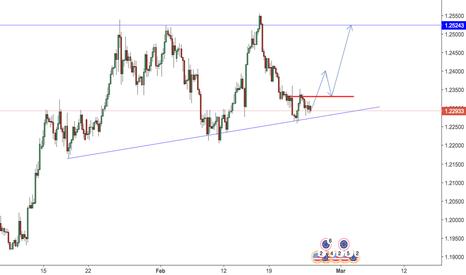 EURUSD: EURUSD H4 ascending triangle