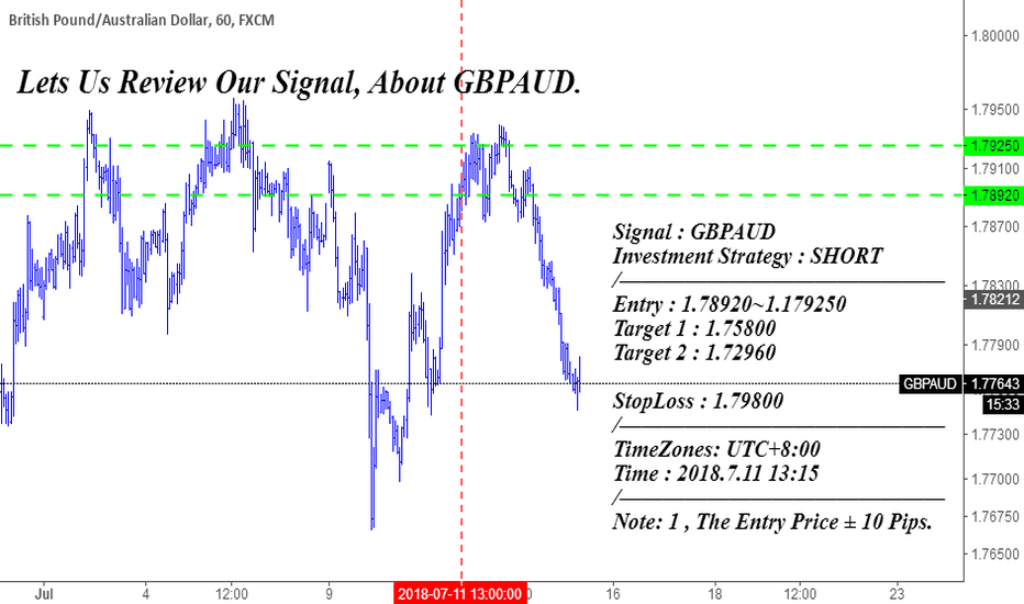 GBPAUD: Lets Us Review Our Signal, About GBPAUD.