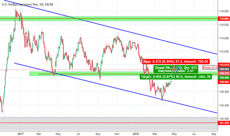 USDJPY: Waiting for a confirmation to go long