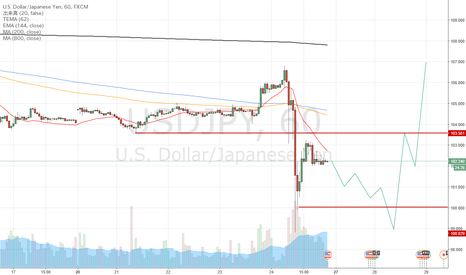 USDJPY: USDJPY is DEEP VALLEY