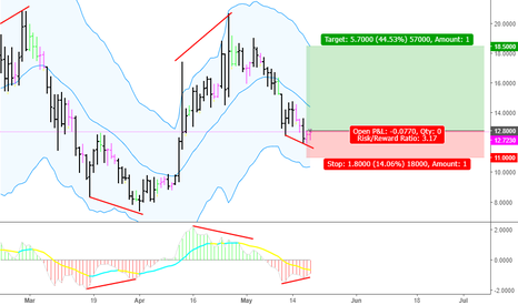 OMGUSD: BUY OMGUSD from TTS and Divergence signal