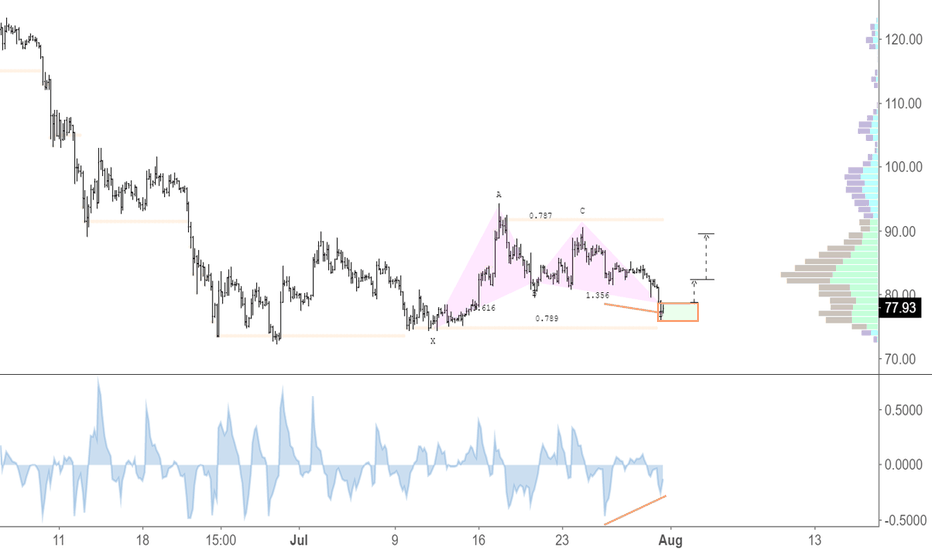 LTCUSD: Bullish Gartley