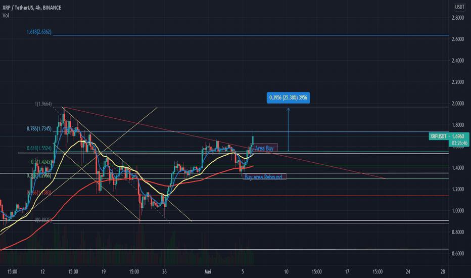 xrp bitcoin tradingview)