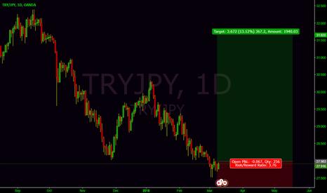 TRYJPY: TRYJPY ready?