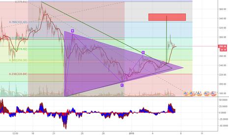 LTCUSD: Mi proyección del precio LTC