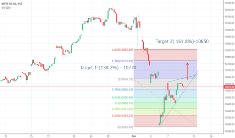 NIFTY: Nifty forming triangle pattern- Go Long -Target 10770-