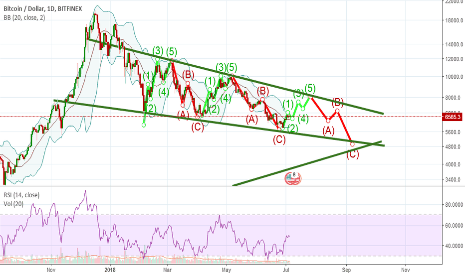 BTCUSD: IF BTC does not got above 11k the see these