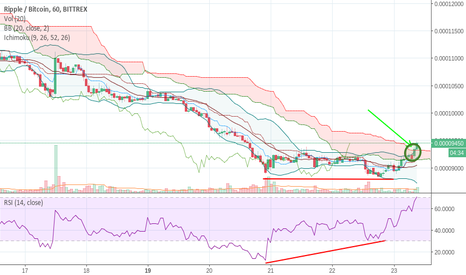 XRPBTC: Ripple is above the cloud.