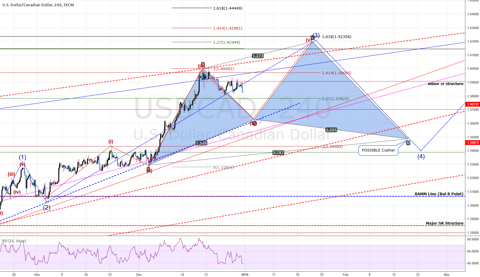 FULL ANALYSIS: USDCAD: Some More Upside Before The Fall?