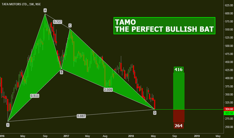 TATAMOTORS: TAMO: THE PERFECT BULLISH BAT