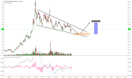 GPL: GPL: PAY ATTENTION TO THIS FALLING WEDGE