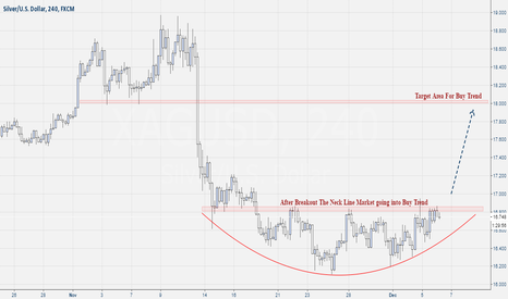 XAGUSD: Xag-Usd Buy Trend After Rounding Bottom Breakout