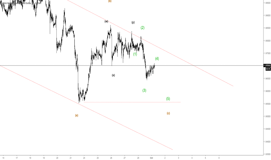 GBPNZD: 130 pips idea