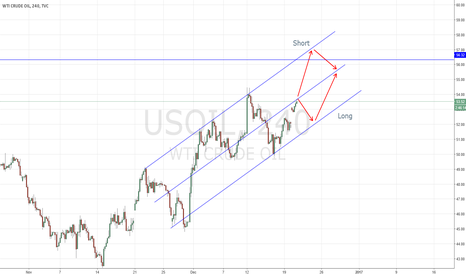 USOIL: Weekly WTI Crude oil(USOIL) forecast